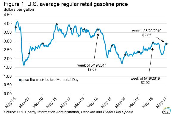 Figure 1. U.S. average regular retail gasoline price