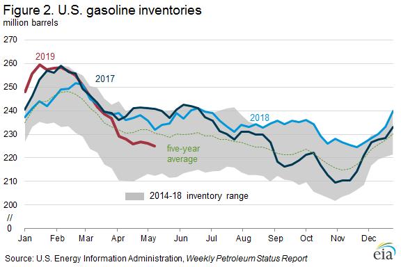 Figure 2. U.S. gasoline inventories