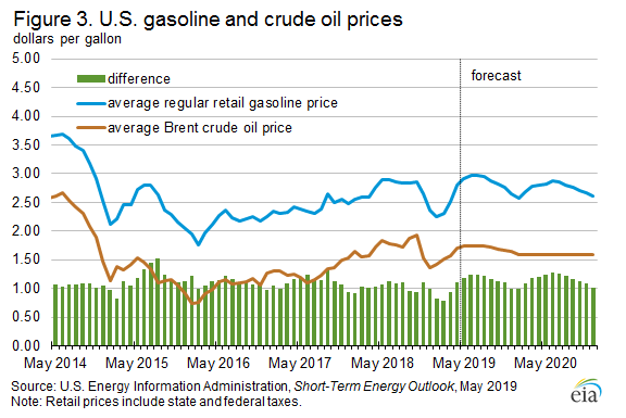 Figure 3. U.S. gasoline and crude oil prices