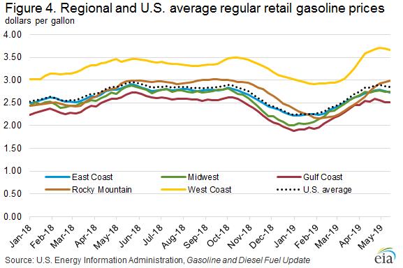 Figure 4. Regional and U.S. average regular retail gasoline prices