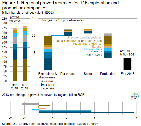 Figure 1. Regional proved reserves for 116 exploration and production companies