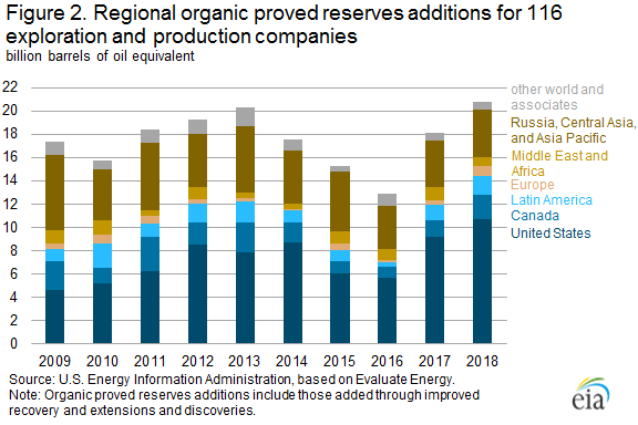 Figure 2. Regional organic proved reserves additions for 116 exploration and production companies