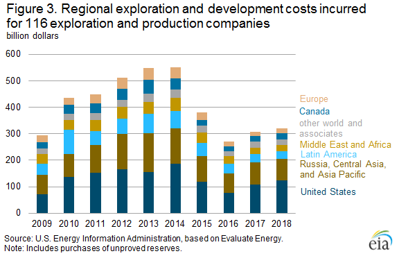 Figure 3. Regional exploration and development costs incurred  for 116 exploration and production companies