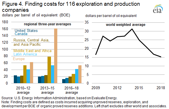 Figure 4. Finding costs for 116 exploration and production companies