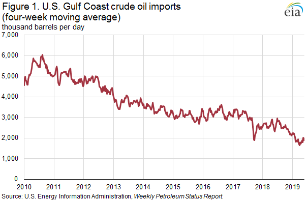 Figure 1. U.S. Gulf Coast crude oil imports