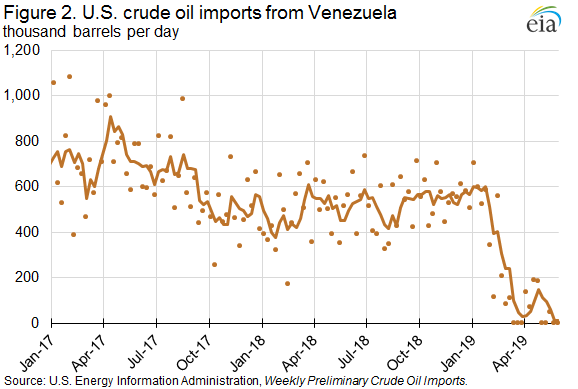 Figure 2. U.S. crude oil imports from Venezuela