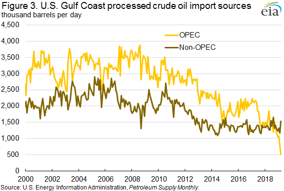 Figure 3. U.S. Gulf Coast processed crude oil import sources