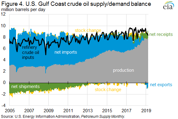 Figure 4. U.S. Gulf Coast crude oil supply/demand balance