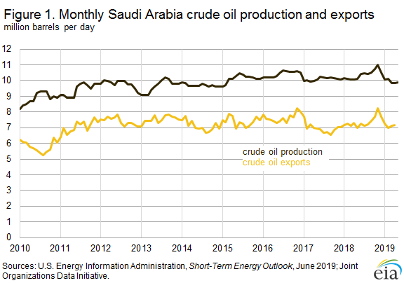 Figure 1. Monthly Saudi Arabia crude oil production and exportsMonthly Saudi Arabia crude oil production and exports