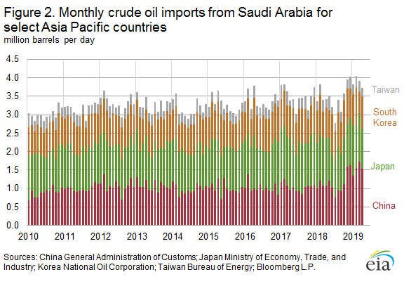 Monthly crude oil imports from Saudi Arabia for select Asia Pacific countries