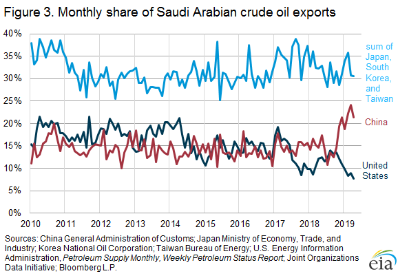 Figure 3.Monthly share of Saudi Arabian crude oil exports