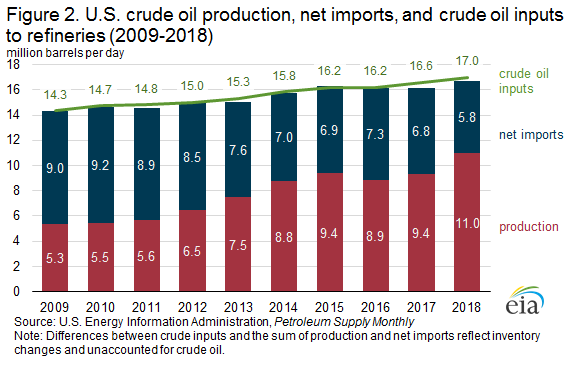 Figure 2. U.S. crude oil production, net imports, and crude oil inputs to refineries (2009-2018)