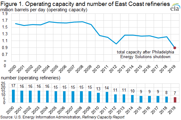 Figure 1. Operating capacity and number of East Coast refineries