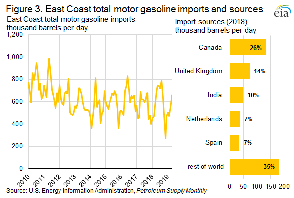 Figure 3. East Coast total motor gasoline imports and sources