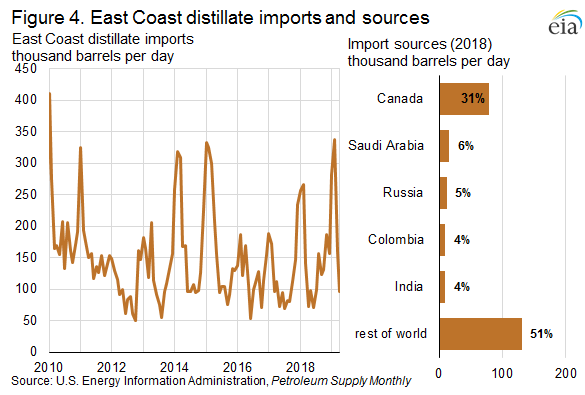 Figure 4. East Coast distillate imports and sources
