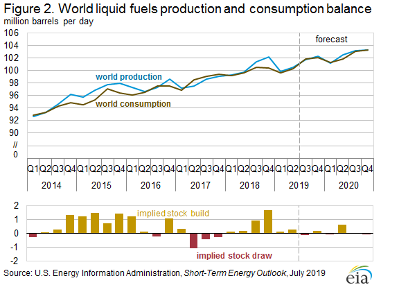 Figure 2. World liquid fuels production consumption balance