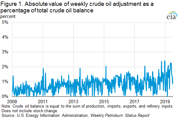 Figure 1. Absolute value of weekly crude oil adjustment as a percent of total crude oil balance