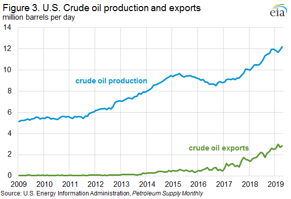 Figure 3. U.S. Crude oil production and exports