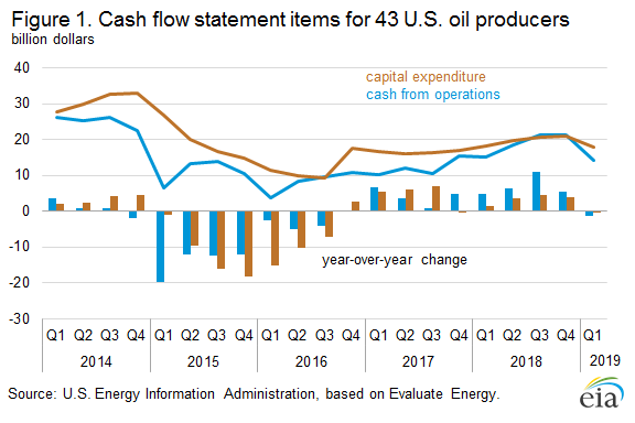 Figure 1. Cash flow statement items for 43 U.S. oil producers