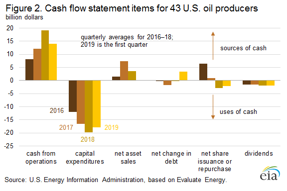 Figure 2. Cash flow statement items for 43 U.S. oil producers