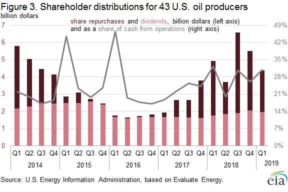Figure 3. Shareholder distributions for 43 U.S. oil producers