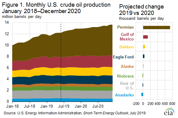 Figure 1. Monthly U.S. crude oil production January 2018 - December 2020