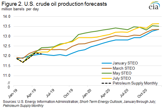 Figure 2. U.S. crude oil production forecasts