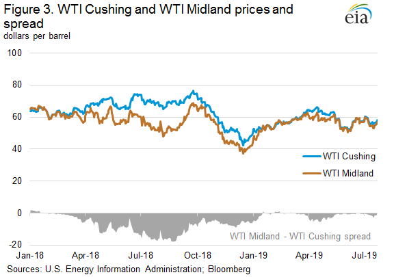 Figure 3. WTI Cushing and WTI Midland prices and spread