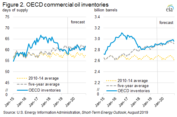 Figure 2. OECD commerical oil inventories