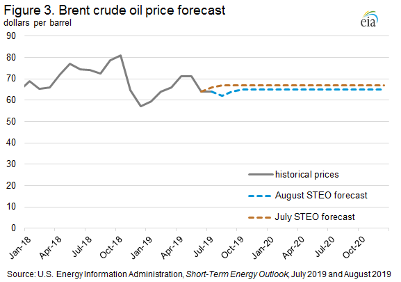 Figure 3. Brent crude oil price forecast
