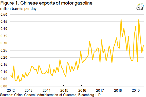 Figure 1. Chinese exports of motor gasoline