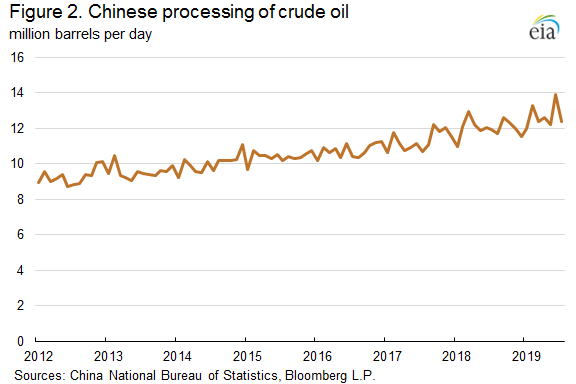 Figure 2. Chinese processing of crude oil