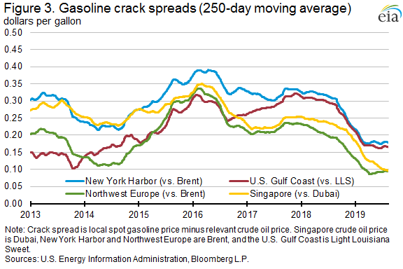 Figure 3. Gasoline crack spreads (250-day moving average)