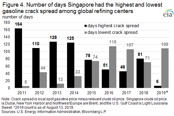 Figure 4. Number of days Singapore had the highest and lowest gasoline crack spread among global refining centers