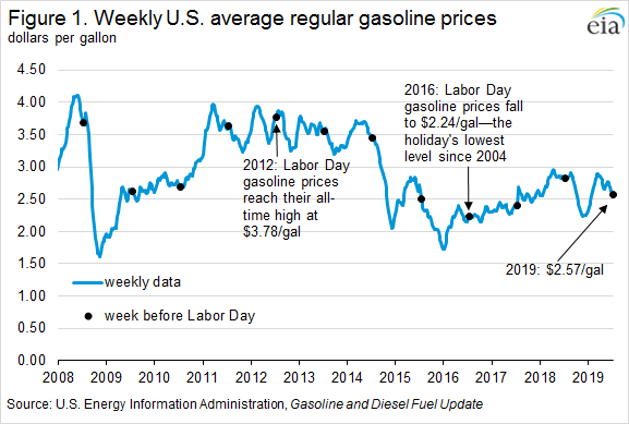 Figure 1. Weekly U.S. average regular gasoline prices