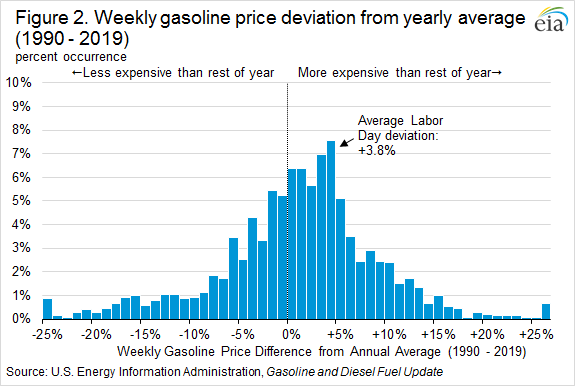 Figure 2. Weekly gasoline price deviation from yearly average (1990 - 2019)