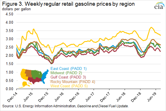 Figure 3. Weekly regular retail gasoline prices by region