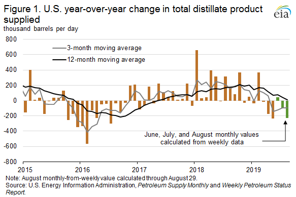 Figure 1. U.S. year-over-year change in total distillate product supplied