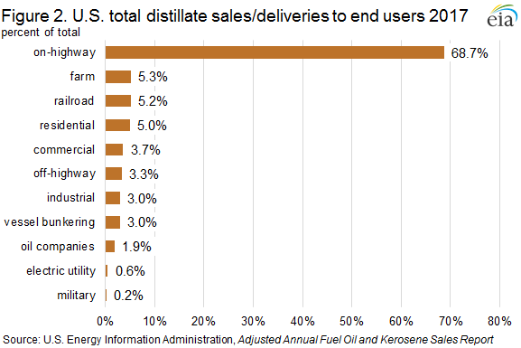Figure 2. U.S. total distillate sales/deliveries to end users 2017