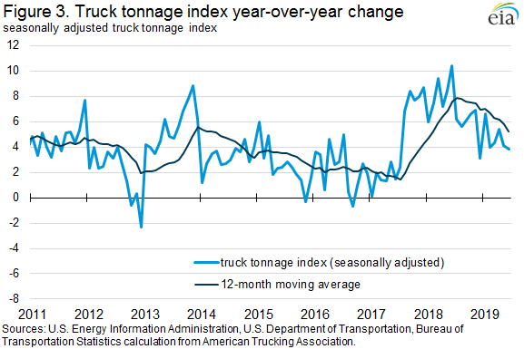 Figure 3. Truck tonnage indes year-over-year change