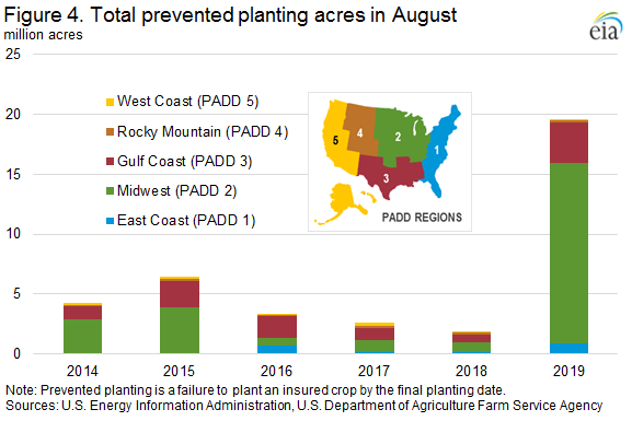 Figure 4. Total prevented planting acres in August