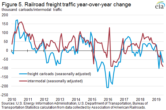 Figure 5. Railroad freight traffic year-over-year change