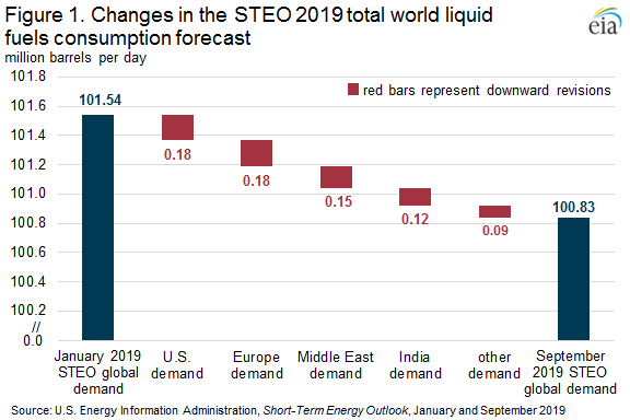 Figure 1. Changes in the STEO 2019 total world liquid fuels consumption forecast