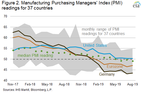 Figure 2. Manufacturing Purchasing Managers' Index (PMI) readings for 37 countries