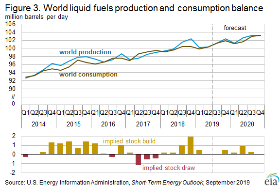 Figure 3. World liquid fuels production and consumption balance
