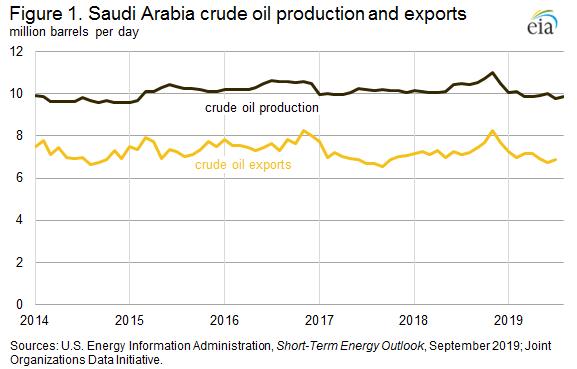 Figure 1. Saudi Arabia crude oil production and exports