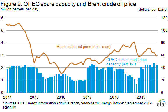 Figure 2. OPEC spare capacity and Brent crude oil price