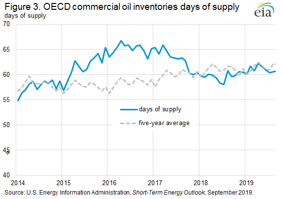 Figure 3. OECD commerical oil inventories days of supply