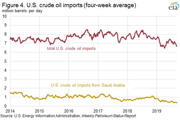 Figure 4. U.S. crude oil imports (four-week average)