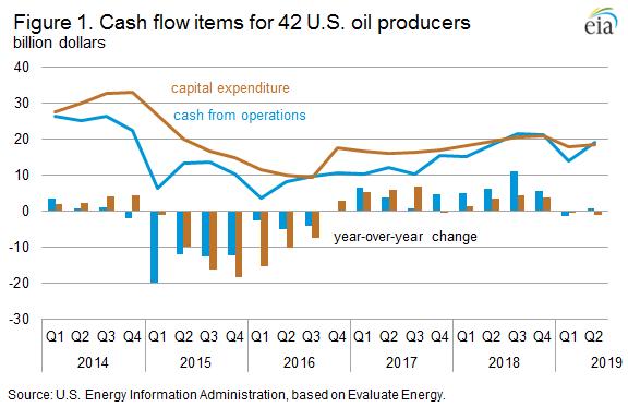 Figure 1. Cash flow items for 42 U.S. oil producers